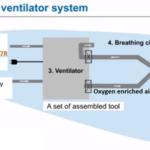 Concept of ventilator system